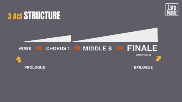 Production Music Structure - 3 Act Structure